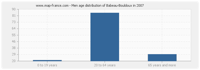 Men age distribution of Babeau-Bouldoux in 2007