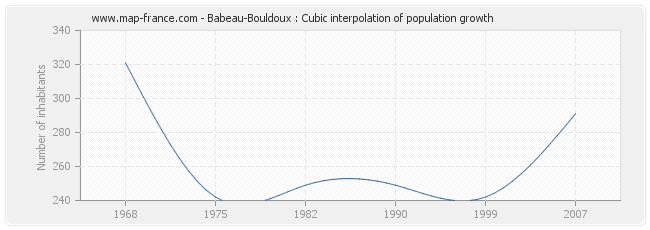Babeau-Bouldoux : Cubic interpolation of population growth