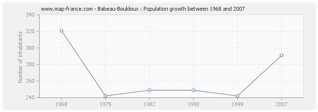 Population Babeau-Bouldoux