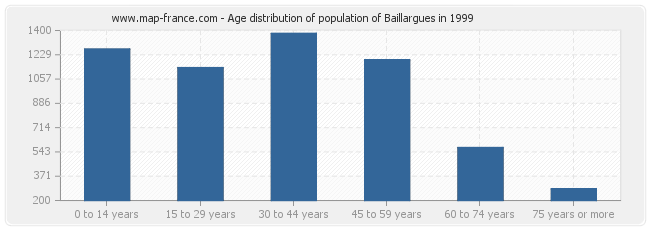 Age distribution of population of Baillargues in 1999