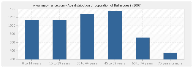 Age distribution of population of Baillargues in 2007