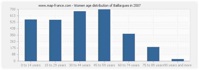 Women age distribution of Baillargues in 2007