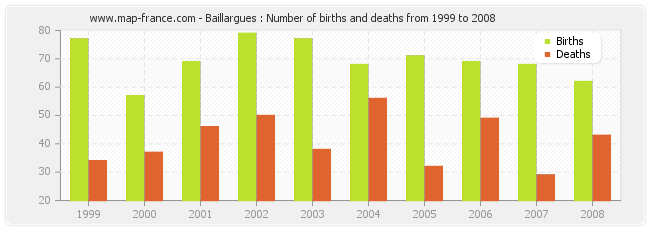 Baillargues : Number of births and deaths from 1999 to 2008