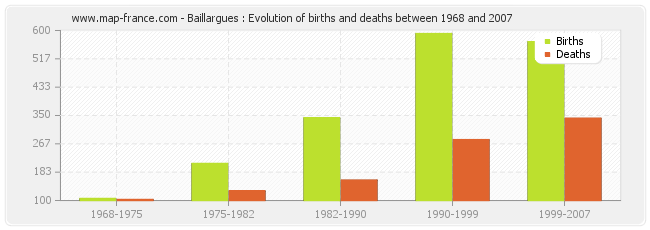 Baillargues : Evolution of births and deaths between 1968 and 2007
