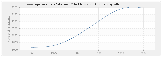 Baillargues : Cubic interpolation of population growth