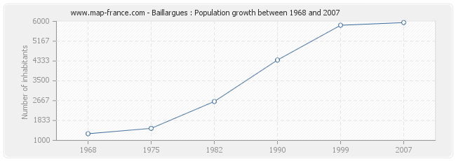 Population Baillargues