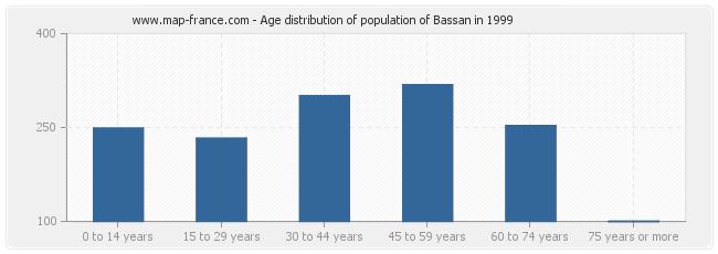 Age distribution of population of Bassan in 1999