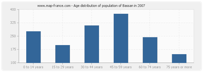 Age distribution of population of Bassan in 2007