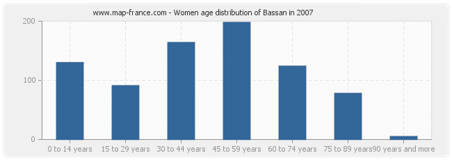 Women age distribution of Bassan in 2007