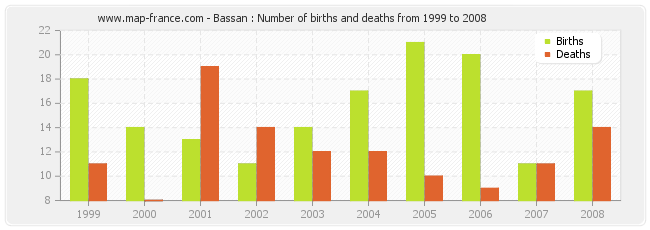 Bassan : Number of births and deaths from 1999 to 2008