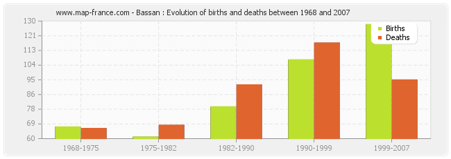 Bassan : Evolution of births and deaths between 1968 and 2007