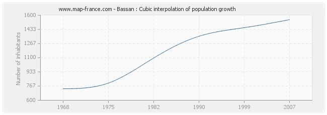 Bassan : Cubic interpolation of population growth