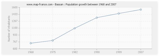 Population Bassan