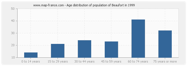 Age distribution of population of Beaufort in 1999