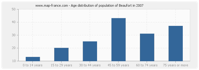 Age distribution of population of Beaufort in 2007