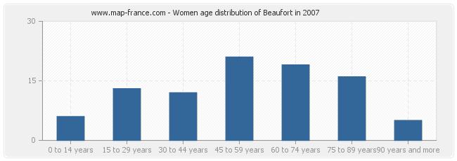 Women age distribution of Beaufort in 2007