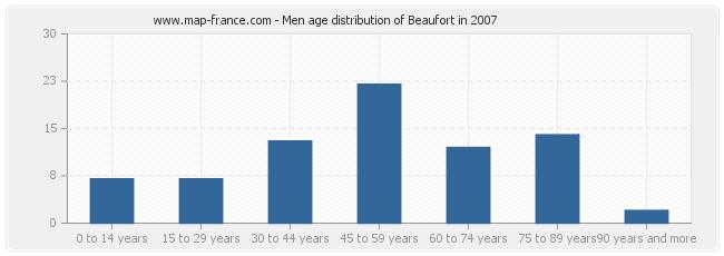 Men age distribution of Beaufort in 2007
