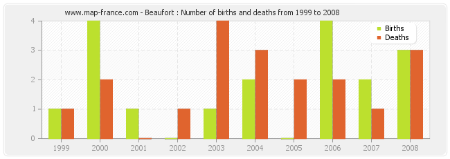 Beaufort : Number of births and deaths from 1999 to 2008