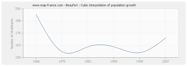 Beaufort : Cubic interpolation of population growth