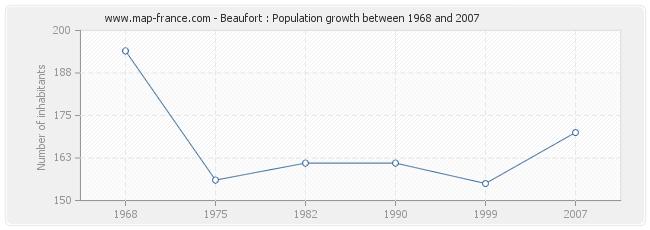 Population Beaufort