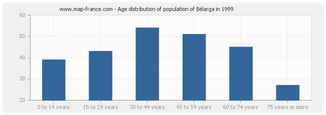 Age distribution of population of Bélarga in 1999