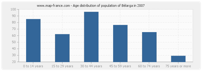 Age distribution of population of Bélarga in 2007