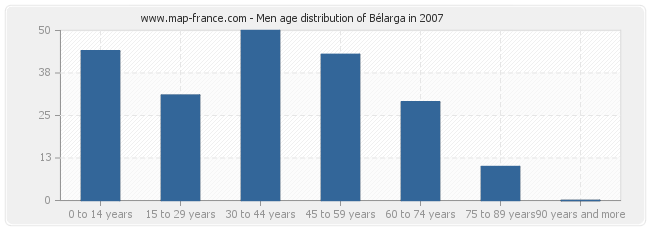 Men age distribution of Bélarga in 2007