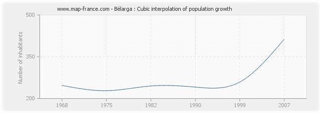 Bélarga : Cubic interpolation of population growth