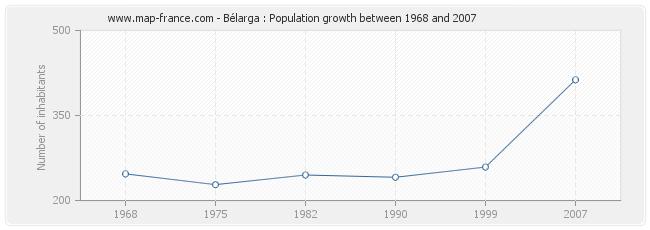 Population Bélarga