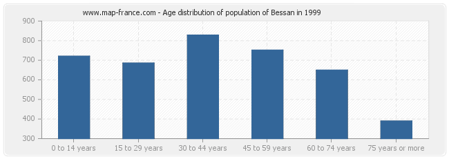Age distribution of population of Bessan in 1999