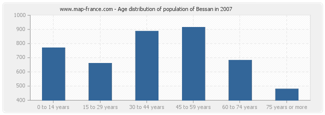 Age distribution of population of Bessan in 2007