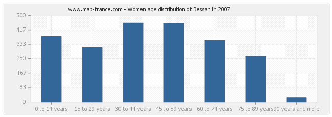 Women age distribution of Bessan in 2007