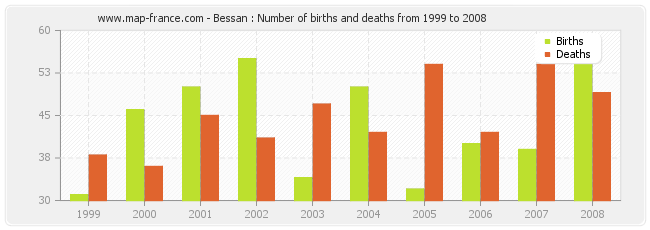 Bessan : Number of births and deaths from 1999 to 2008