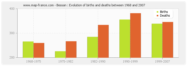 Bessan : Evolution of births and deaths between 1968 and 2007