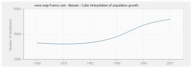 Bessan : Cubic interpolation of population growth