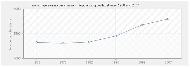 Population Bessan
