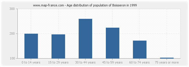 Age distribution of population of Boisseron in 1999
