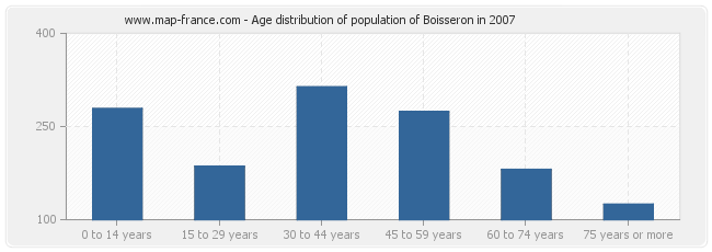 Age distribution of population of Boisseron in 2007