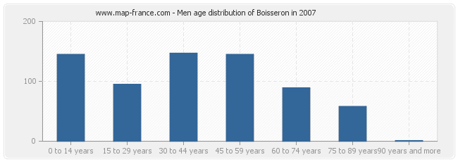 Men age distribution of Boisseron in 2007