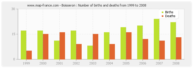 Boisseron : Number of births and deaths from 1999 to 2008