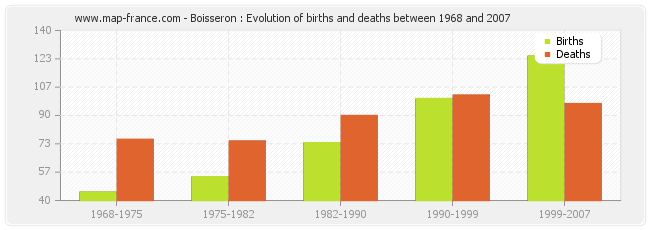 Boisseron : Evolution of births and deaths between 1968 and 2007