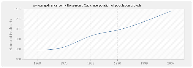 Boisseron : Cubic interpolation of population growth