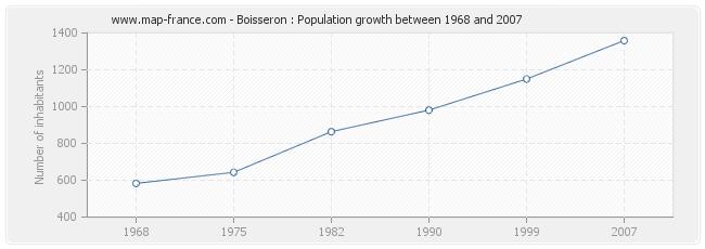 Population Boisseron