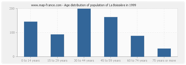 Age distribution of population of La Boissière in 1999