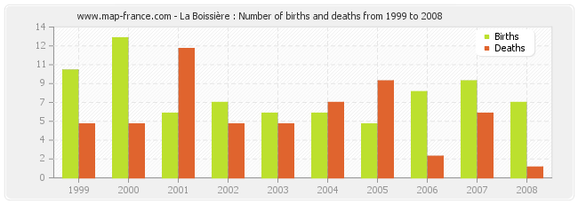 La Boissière : Number of births and deaths from 1999 to 2008