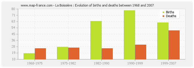 La Boissière : Evolution of births and deaths between 1968 and 2007