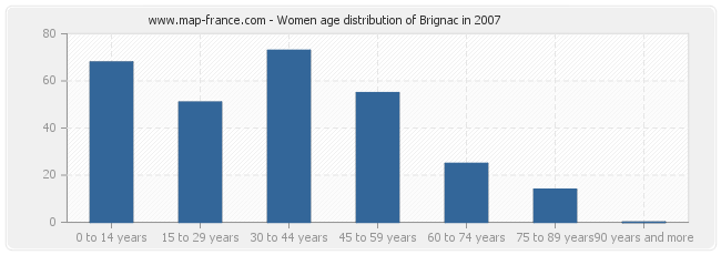 Women age distribution of Brignac in 2007