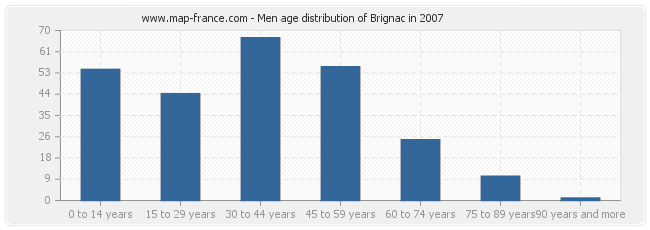 Men age distribution of Brignac in 2007
