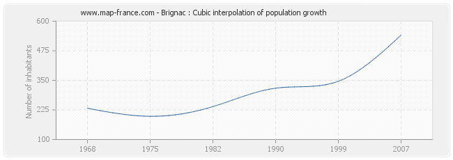 Brignac : Cubic interpolation of population growth