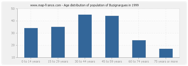 Age distribution of population of Buzignargues in 1999